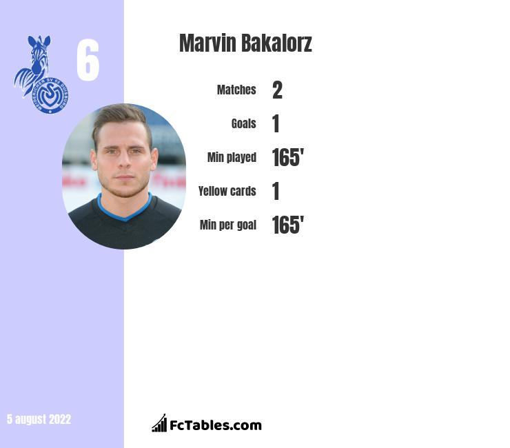 Marvin Bakalorz infographic statistics for Hannover 96