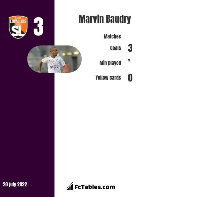 Marvin Baudry infographic statistics for Zulte-Waregem