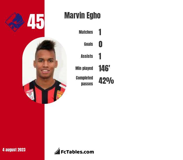 Marvin Egho infographic
