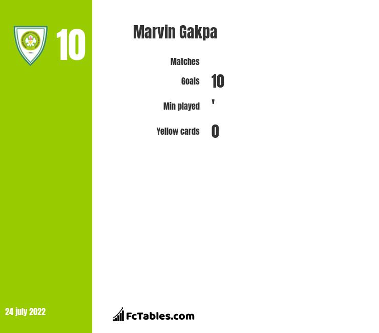 Marvin Gakpa infographic