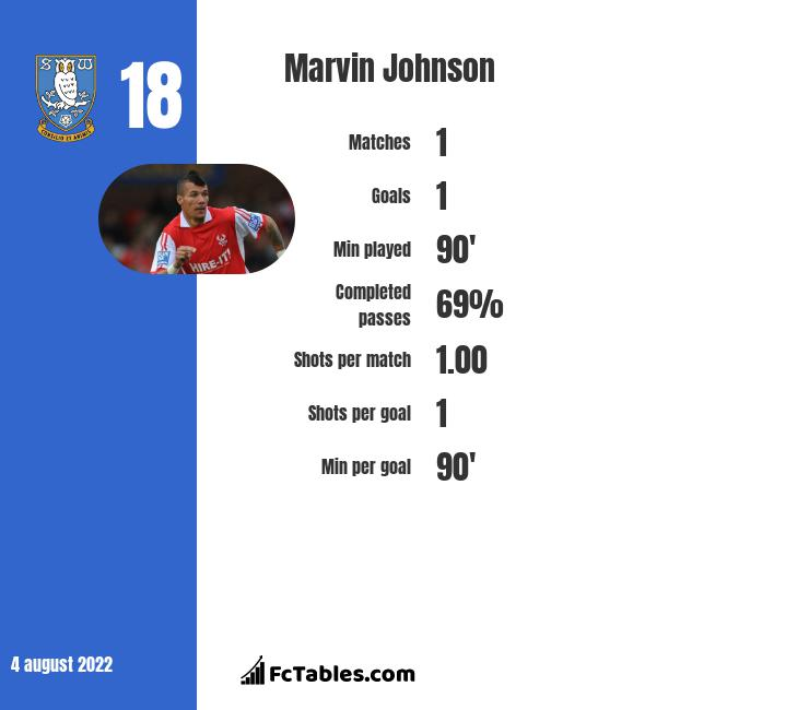 Marvin Johnson infographic