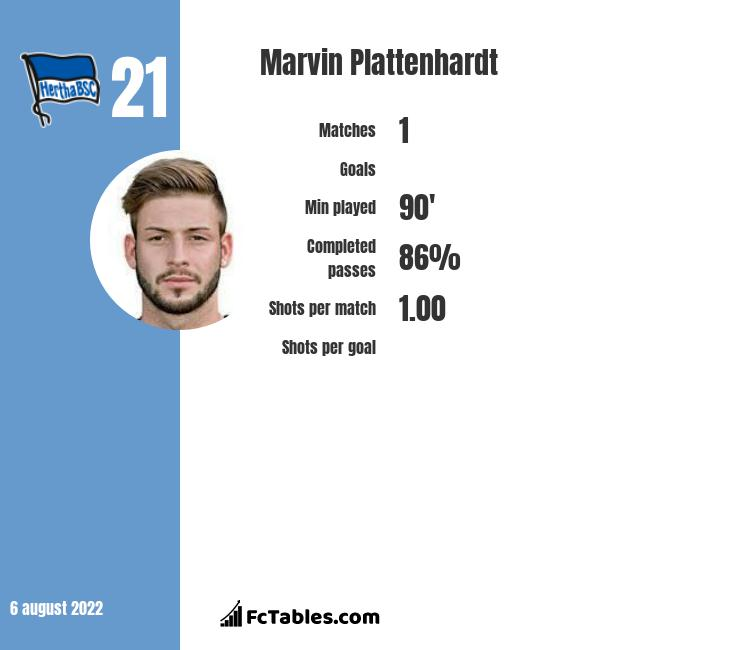 Marvin Plattenhardt infographic statistics for Hertha Berlin