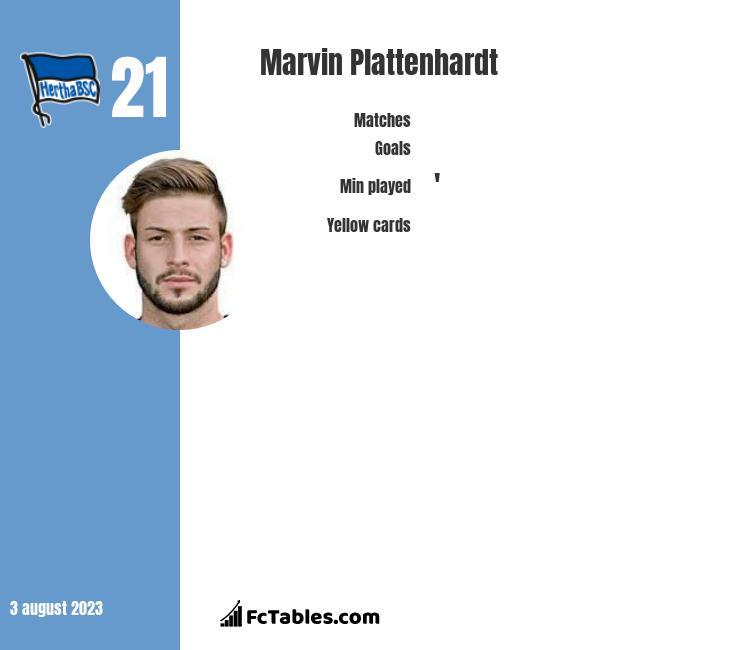 Marvin Plattenhardt infographic