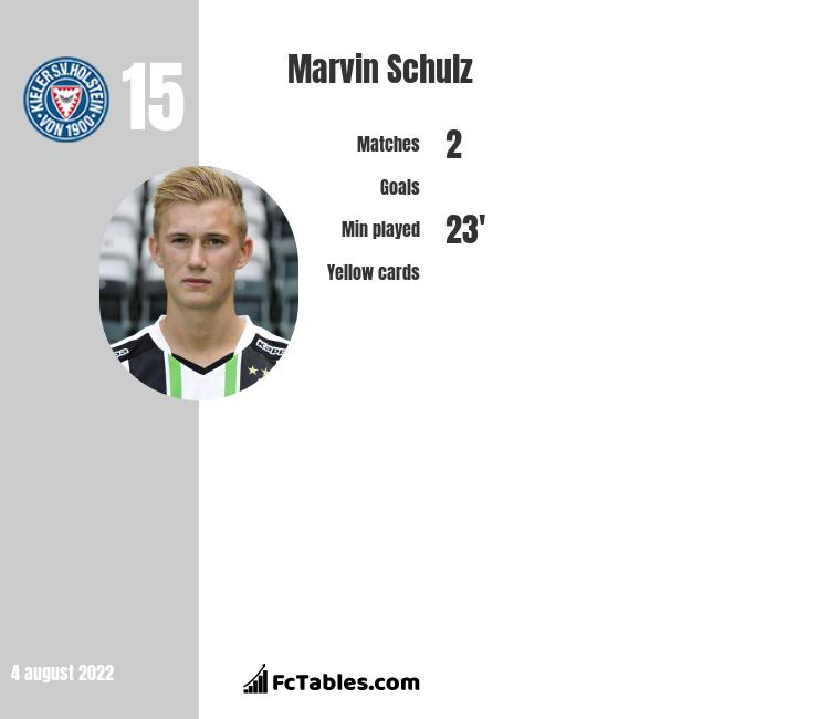 Marvin Schulz infographic