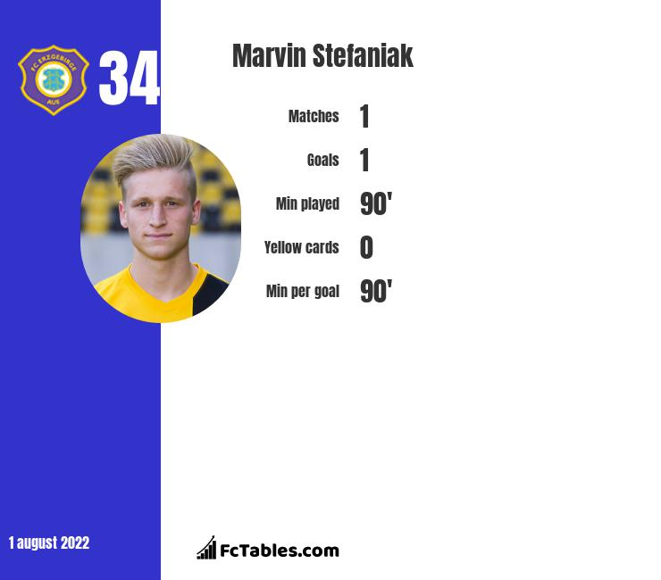 Marvin Stefaniak infographic statistics for Greuther Fuerth