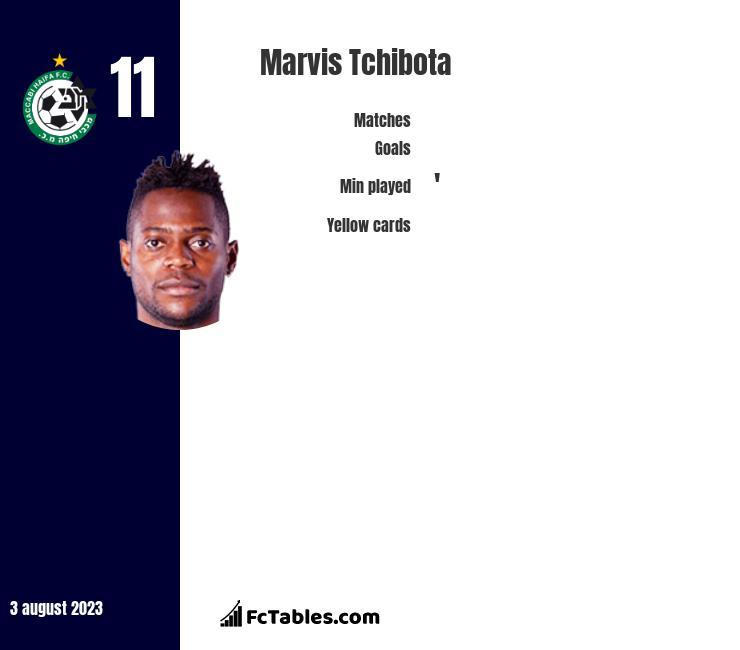 Marvis Tchibota infographic