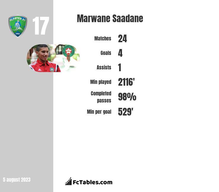 Marwane Saadane infographic