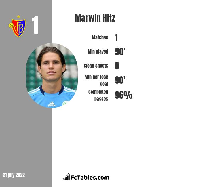 Marwin Hitz infographic