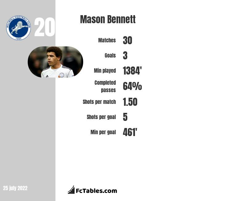 Mason Bennett infographic statistics for Derby County