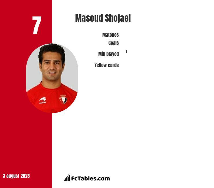 Masoud Shojaei infographic