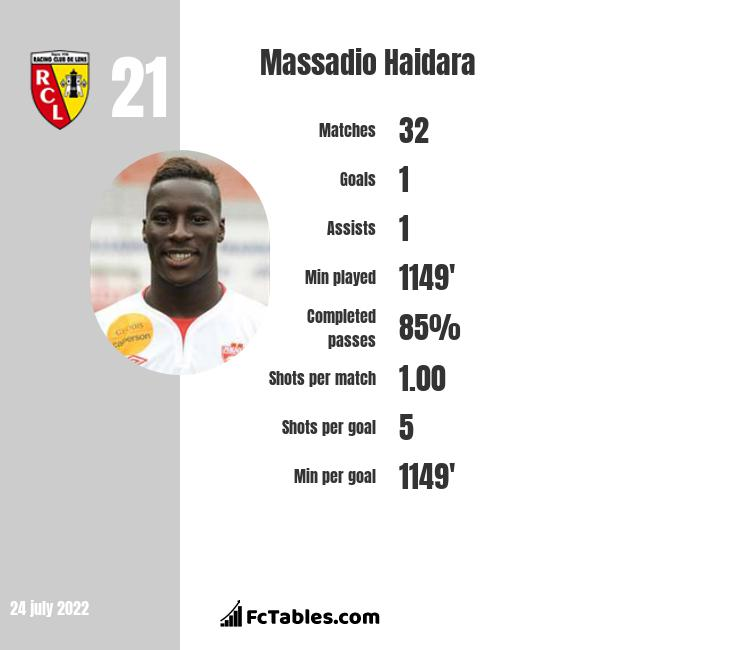 Massadio Haidara infographic statistics for Lens
