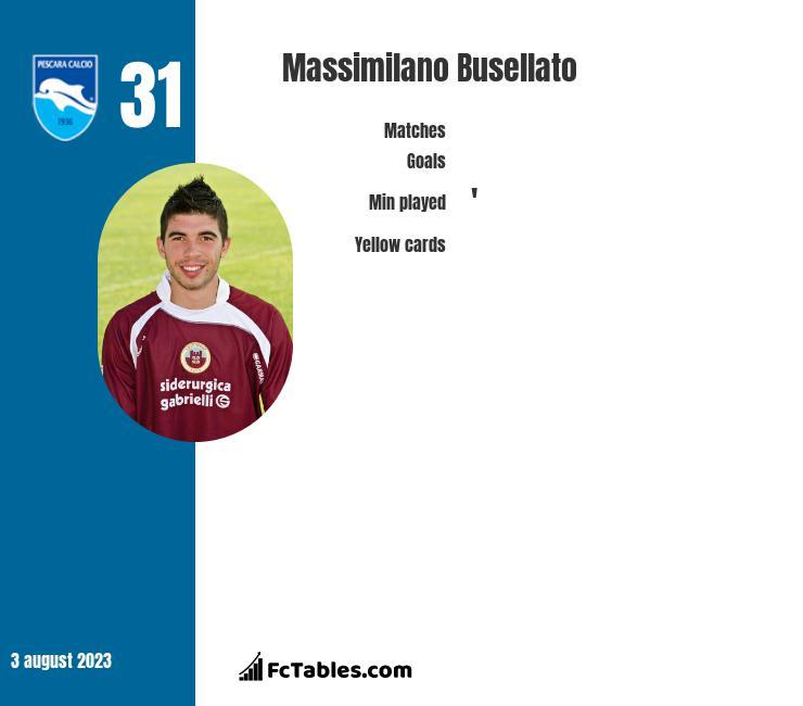 Massimilano Busellato stats