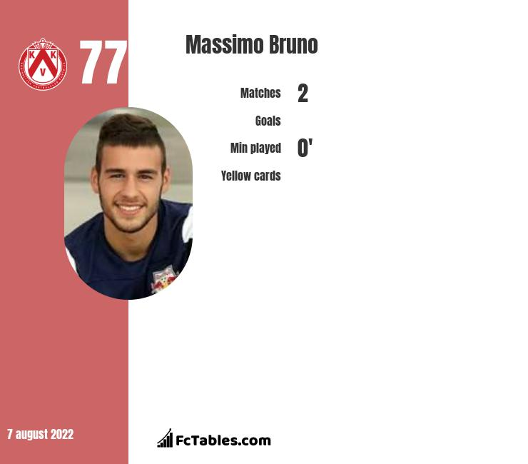 Massimo Bruno infographic statistics for Sporting Charleroi