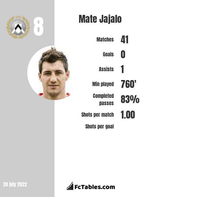Mate Jajalo infographic statistics for Udinese