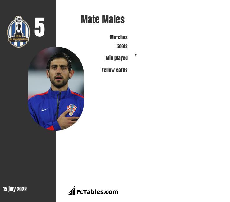 Mate Males infographic statistics for CFR Cluj