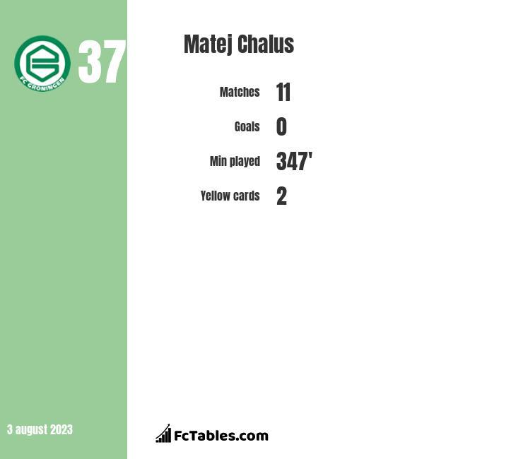 Matej Chalus infographic