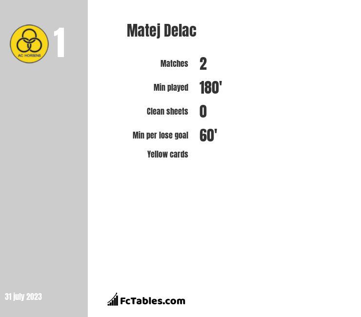 Matej Delac infographic