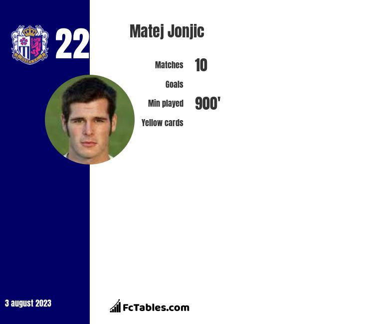 Matej Jonjic infographic