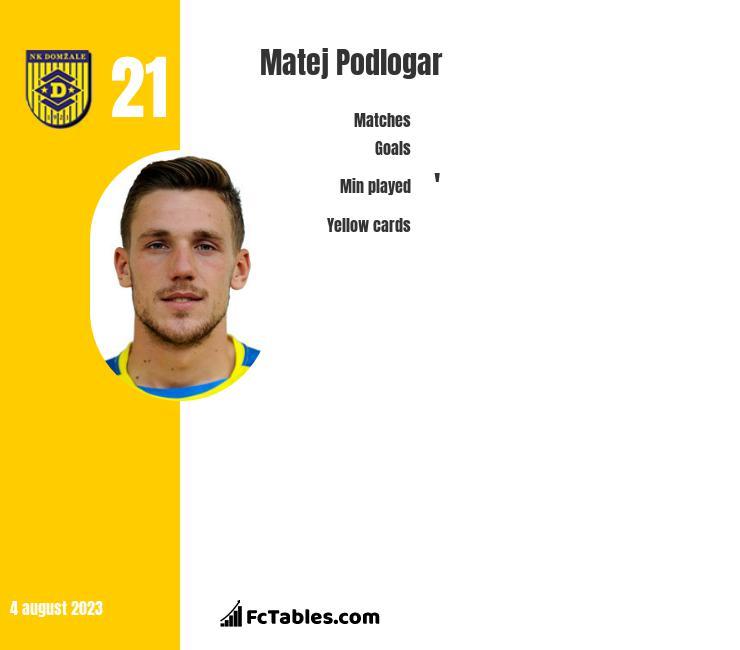 Matej Podlogar infographic
