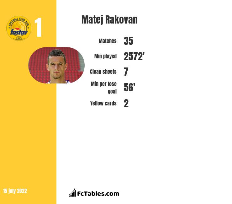Matej Rakovan infographic