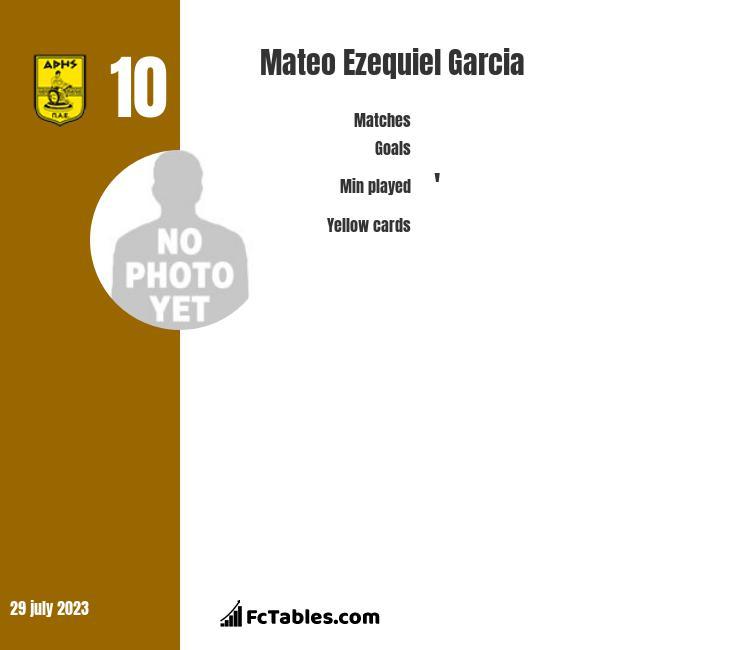 Mateo Ezequiel Garcia infographic