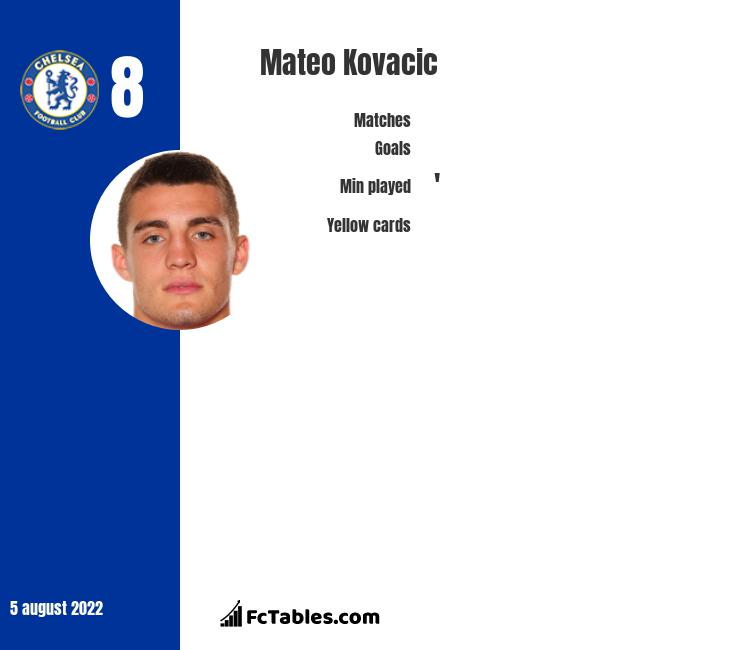 Mateo Kovacic infographic statistics for Chelsea