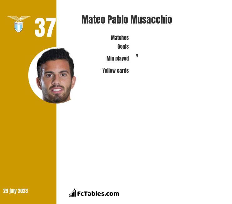 Mateo Pablo Musacchio infographic