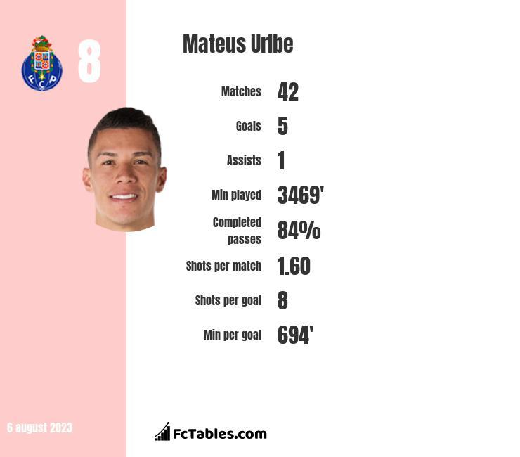Mateus Uribe infographic
