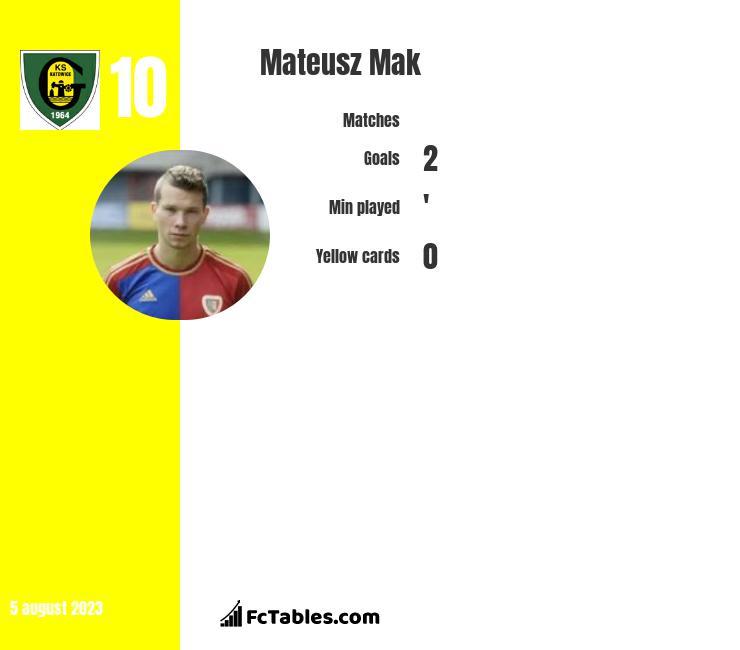 Mateusz Mak infographic
