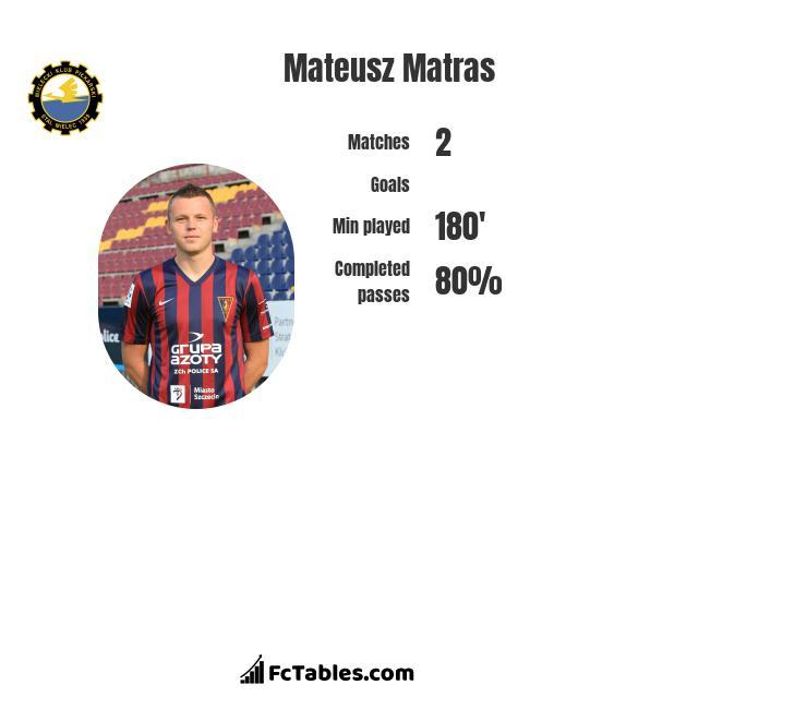 Mateusz Matras infographic