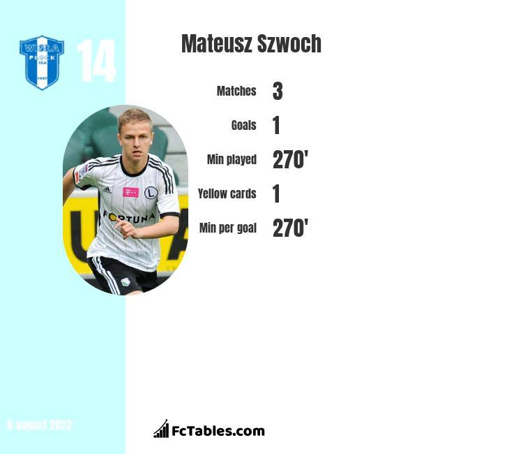 Mateusz Szwoch infographic