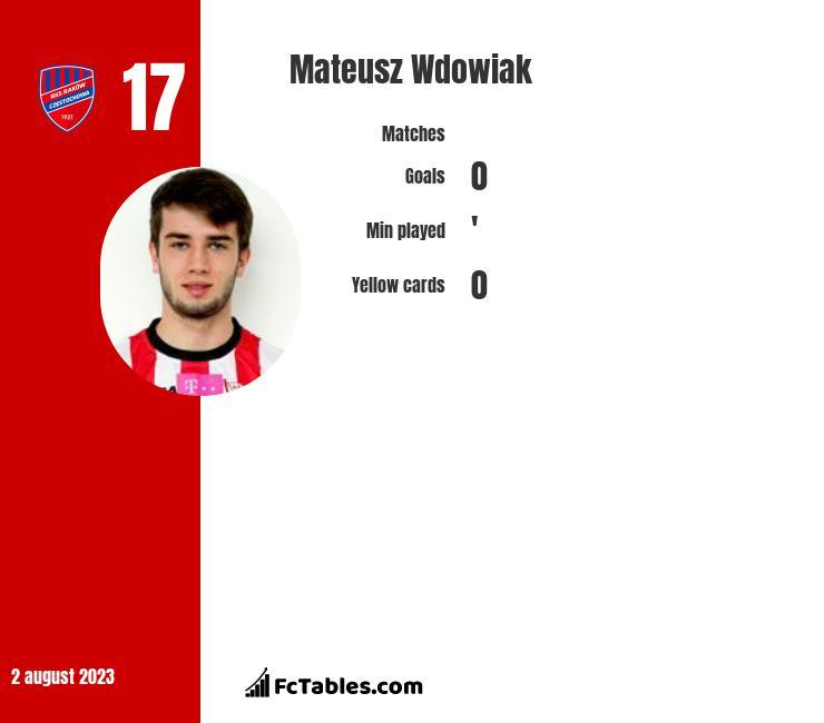 Mateusz Wdowiak infographic