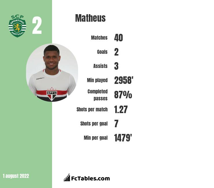 Matheus infographic statistics for Rio Ave