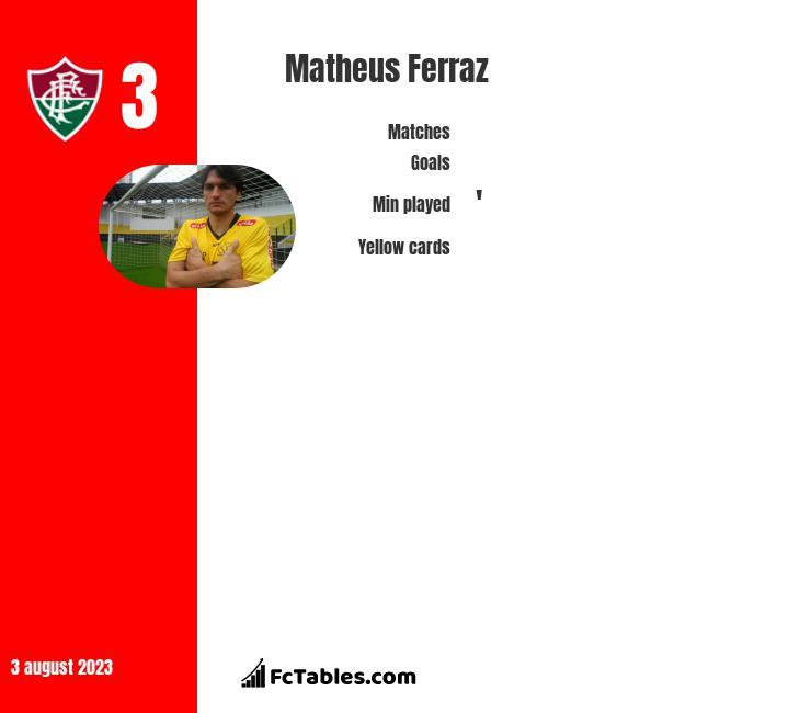 Matheus Ferraz infographic