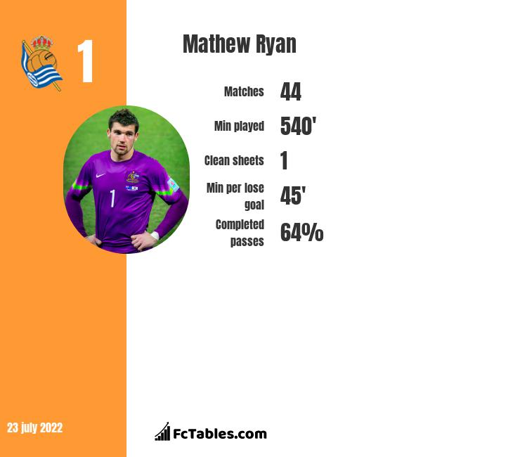 Mathew Ryan infographic