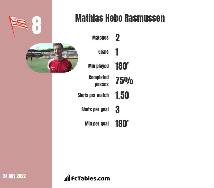 Mathias Hebo Rasmussen infographic statistics for Lyngby