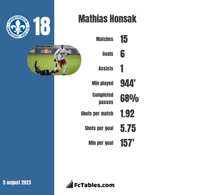 Mathias Honsak infographic
