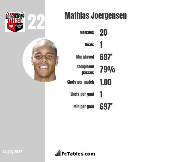 Mathias Joergensen infographic