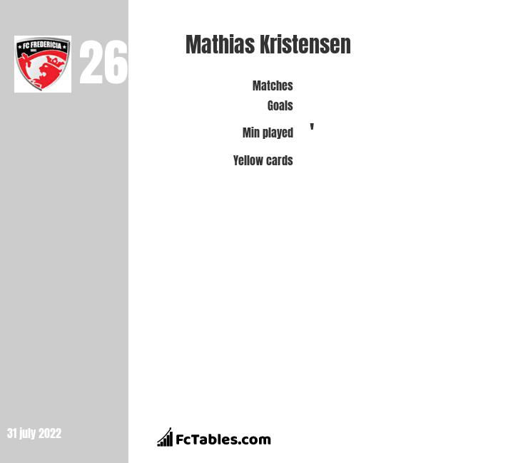 Mathias Kristensen infographic