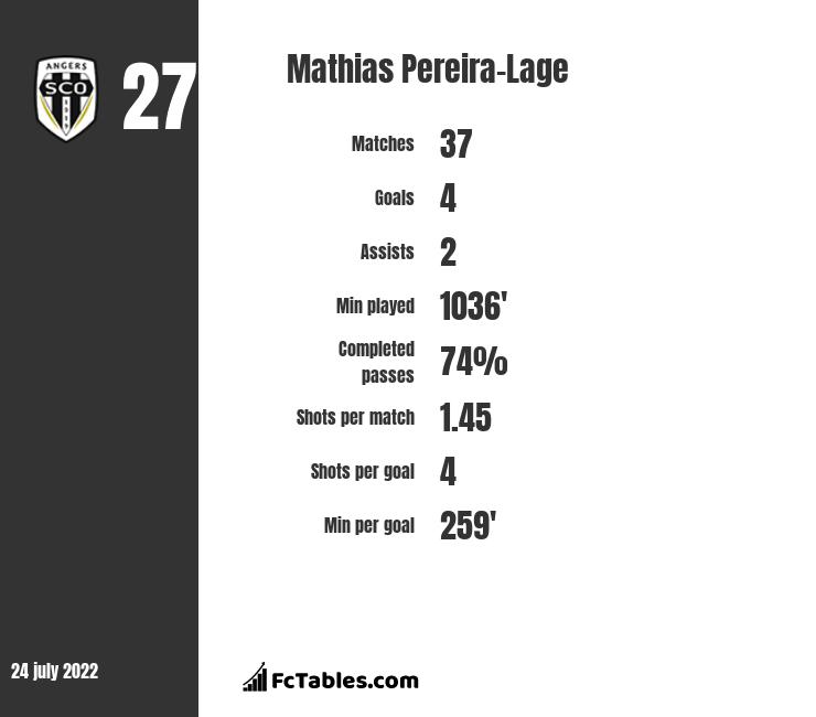 Mathias Pereira-Lage infographic statistics for Angers