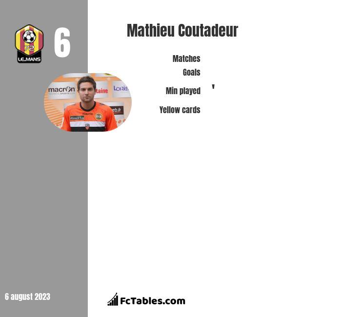 Mathieu Coutadeur infographic