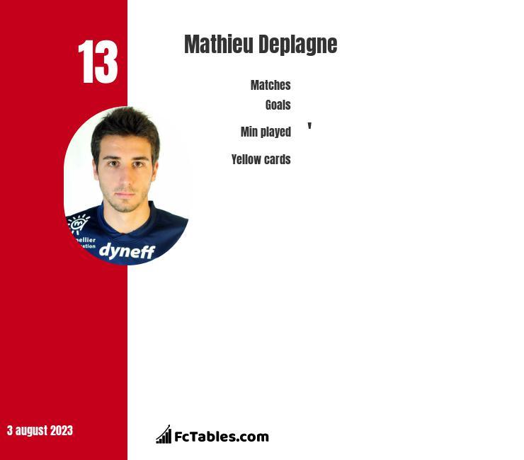 Mathieu Deplagne infographic