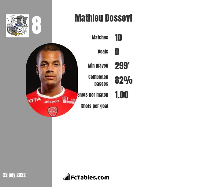 Mathieu Dossevi infographic statistics for Denizlispor