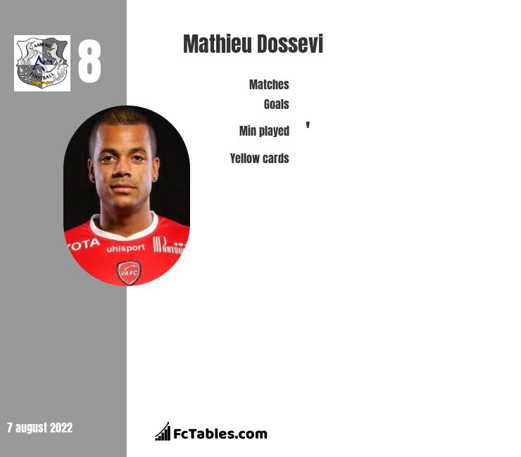 Mathieu Dossevi infographic statistics for Toulouse