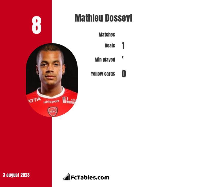 Mathieu Dossevi infographic