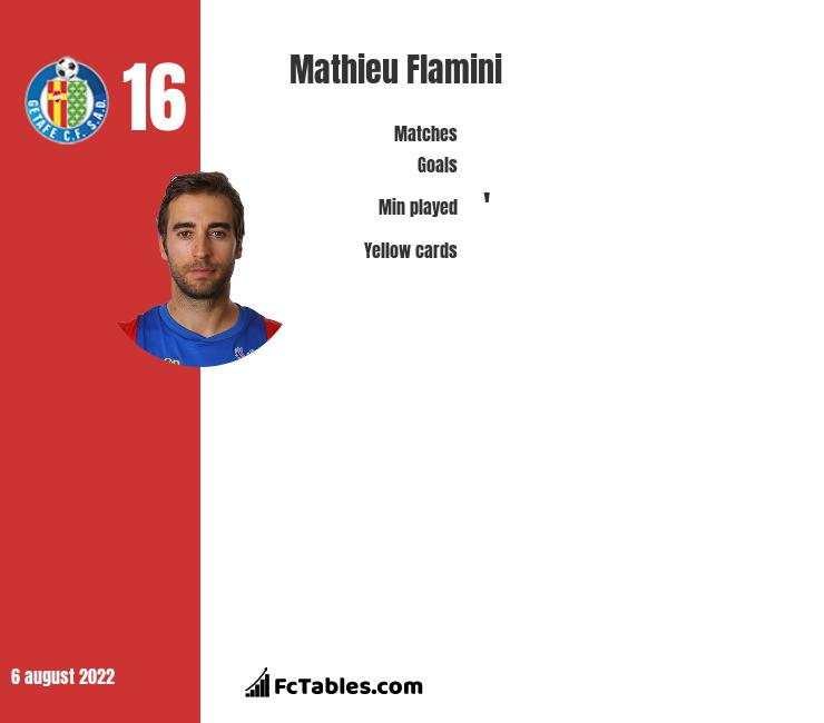 Mathieu Flamini infographic