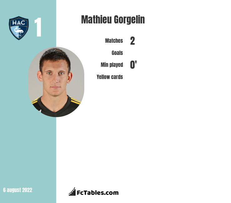 Mathieu Gorgelin infographic