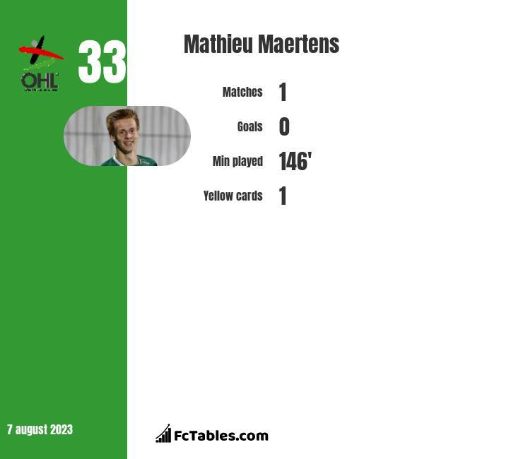 Mathieu Maertens infographic