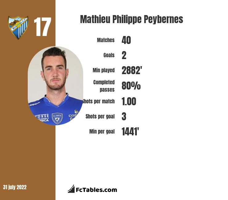 Mathieu Philippe Peybernes infographic statistics for Lugo