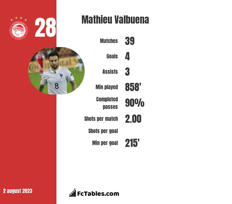 Mathieu Valbuena infographic